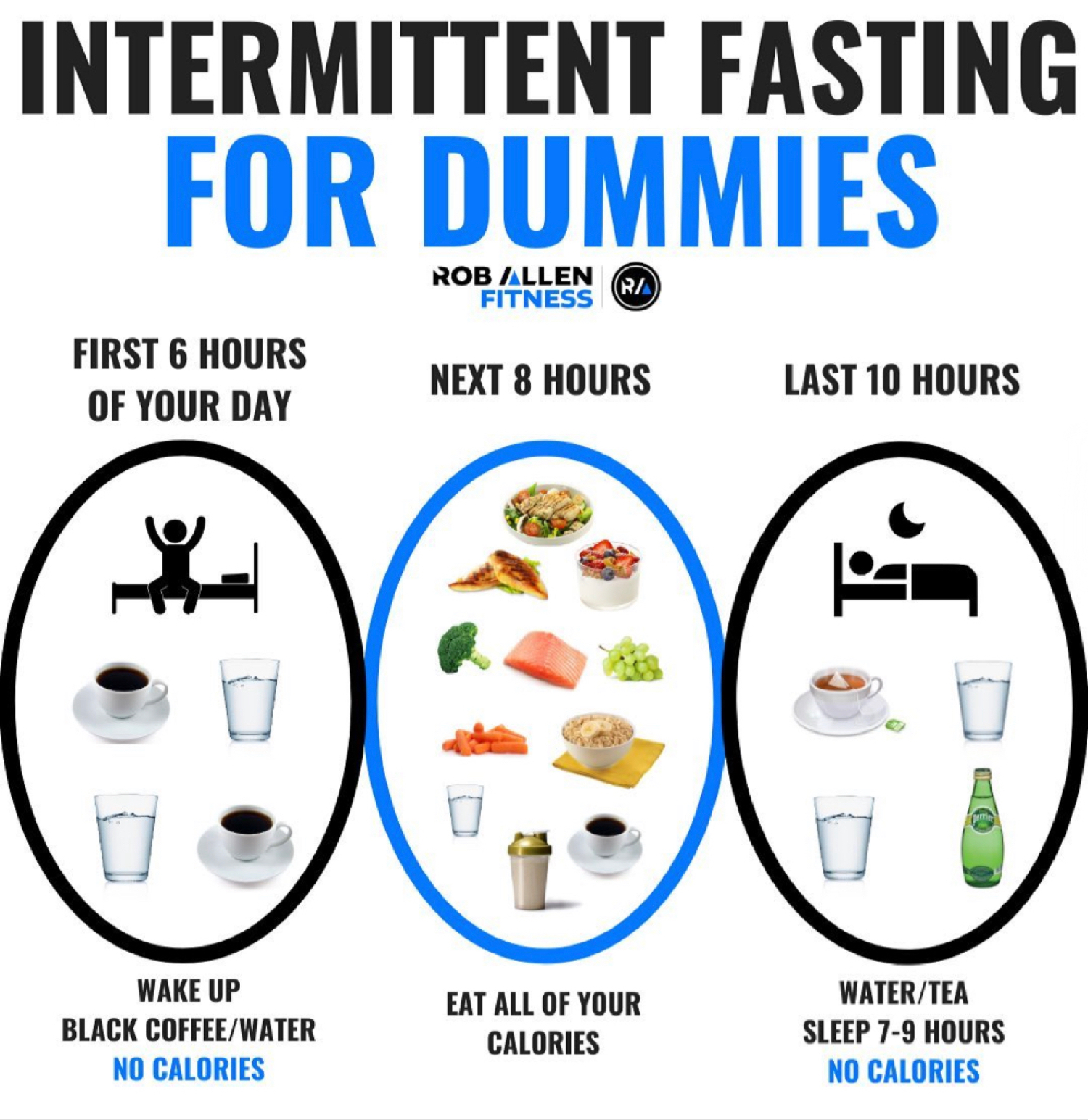 intermitten fasting chart, weight loss guide
